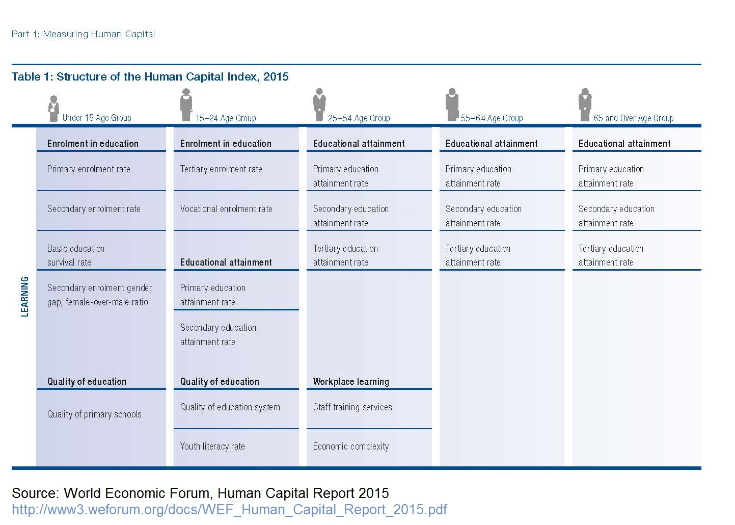 WEF_Human_Capital_Report_2015 - education table p 4