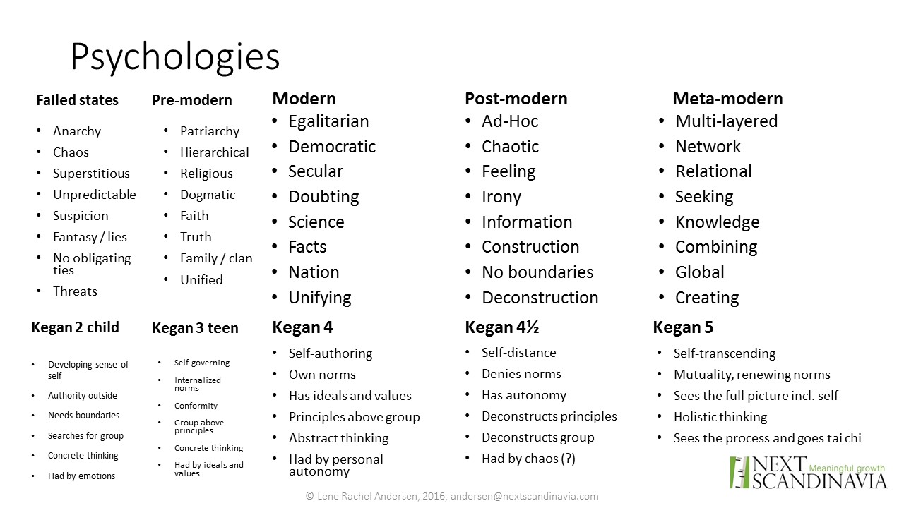 five_modernities_psychologies
